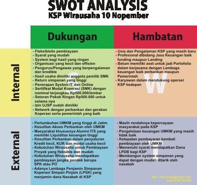 contoh_Swot_KSP